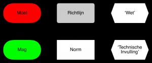 richtlijn en norm: Wat mag en wat moet